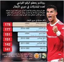 كرة قدم: رونالدو يحطم الرقم القياسي لعدد المشاركات في دوري الأبطال infographic