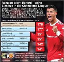 FUSSBALL: Ronaldo bricht Rekord in der Champions League infographic