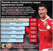 SOCCER: Ronaldo breaks Champions League appearances record infographic