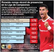 SOCCER: Ronaldo rompe récord de presencias en la Liga de Campeones infographic