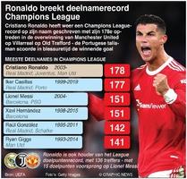 VOETBAL: Ronaldo breekt deelnamerecord Champions League infographic