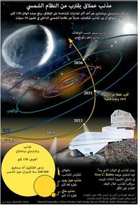 فضاء: مذنب عملاق يقترب من النظام الشمسي infographic