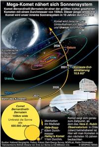 WELTRAUM: Komet Bernardinelli-Bernstein infographic