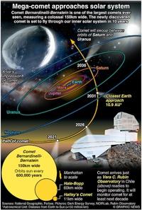 SPACE: Comet Bernardinelli-Bernstein infographic