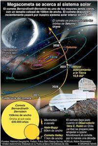 ESPACIO: Cometa Bernardinelli-Bernstein infographic