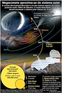 ESPAÇO: Cometa Bernardinelli-Bernstein infographic