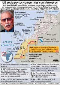 EJÉRCITOS: Reporte de situación en el Sahara Occidental infographic