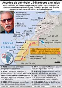 DEFESA: Situação no Saará Ocidental infographic