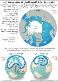 مناخ: ارتفاع درجة حرارة القطب الشمالي قد يغذي موجات البرد infographic