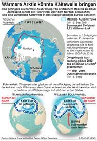 KLIMA: Wärmere Arktis könnte Kältewelle bringen infographic