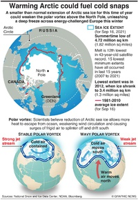 CLIMATE: Warming Arctic could fuel cold snaps infographic