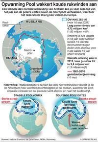 KLIMAAT: Opwarming Pool wakkert koude rukwinden aan infographic