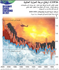 مناخ: COP26 - ارتفاع درجة الحرارة العالمية  infographic