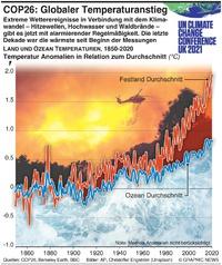 KLIMA: COP26 –Globaler Temperatur Anstieg infographic