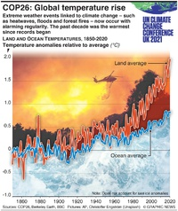 CLIMATE: COP26 –Global temperature rise infographic
