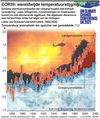 KLIMAAT: COP26 –Wereldwijde temperatuurstijging infographic