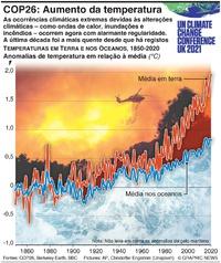 CLIMA: COP26 –Aumento da temperatura global infographic