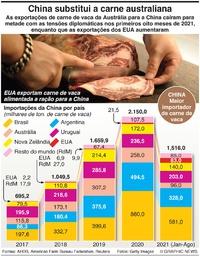 NEGÓCIOS: Importações de carne australiana da China em queda infographic