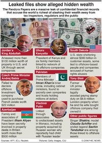 POLITICS: Key revelations from Pandora Papers infographic