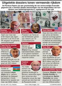 POLITIEK: Belangrijkste onthullingen uit Pandora Papers infographic