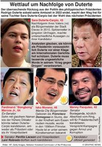 POLITIK: Philippinen Kandidaten für Präsidentschaft infographic