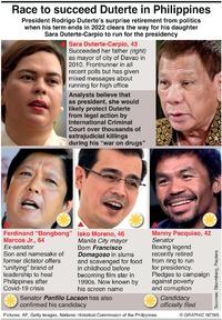 POLITICS: Philippines presidential candidates (1) infographic