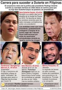 POLÍTICA: Candidatos presidenciales de Filipinas (1) infographic