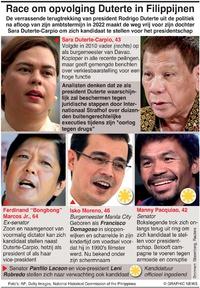 POLITIEK: Presidentskandidaten Filipijnen infographic