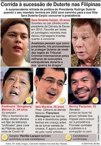 POLÍTICA: Candidatos presidenciais nas Filipinas (1) infographic