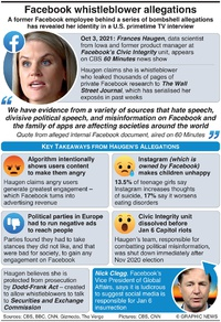TECH: Facebook whistleblower allegations infographic