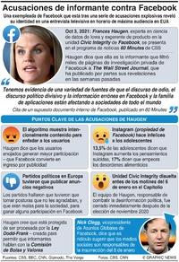 TECNOLOGÍA: Acusaciones de informante de Facebook infographic