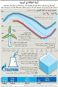 أعمال: أزمة الطاقة في أوروبا infographic