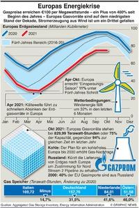 WIRTSCHAFT: Europas  Energiekrise infographic