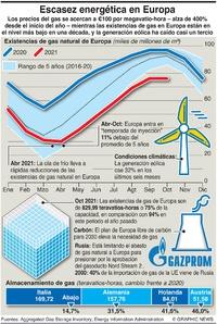 NEGOCIOS: Crisis de energía en Europa  infographic