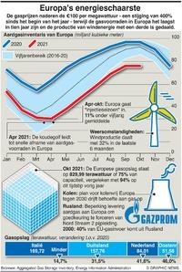 BUSINESS: Europa's energiecrisis infographic