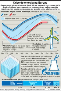 NEGÓCIOS: Crise de energia na Europa infographic