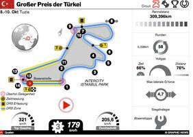 F1: GP der Türkei 2021 interactive infographic