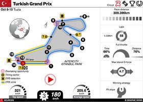 F1: Turkish GP 2021 interactive infographic