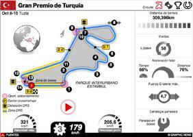 F1: GP de Turquía 2021 Interactivo infographic