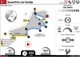 F1: GP va Turkije 2021 interactive infographic
