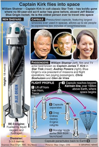 SPACE: Captain Kirk flies into space (1) infographic