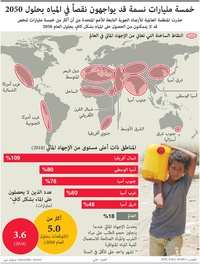 مناخ: الإجهاد المائي العالمي infographic