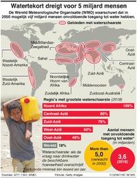 Watertekort dreigt voor 5 miljard mensen infographic