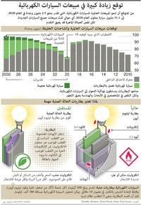 سيارات: توقع زيادة كبيرة في مبيعات السيارات الكهربائية infographic