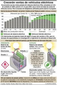 AUTOMÓVILES: Crecerán las ventas de vehículos eléctricos  infographic