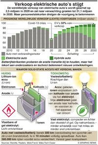 Verkoop elektrische auto's stijgt infographic