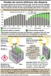AUTOMÓVEIS: Vendas de veículos elétricos vão disparar infographic