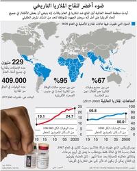 صحة: ضوء أخضر للقاح الملاريا التاريخي infographic
