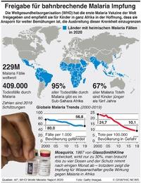 GESUNDHEIT: Erste Malaria Vakzine mit Bewilligung infographic