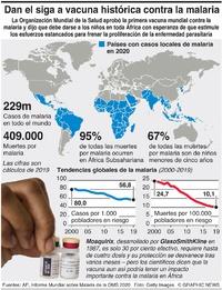 SALUD: Aprueban la primera vacuna contra la malaria infographic